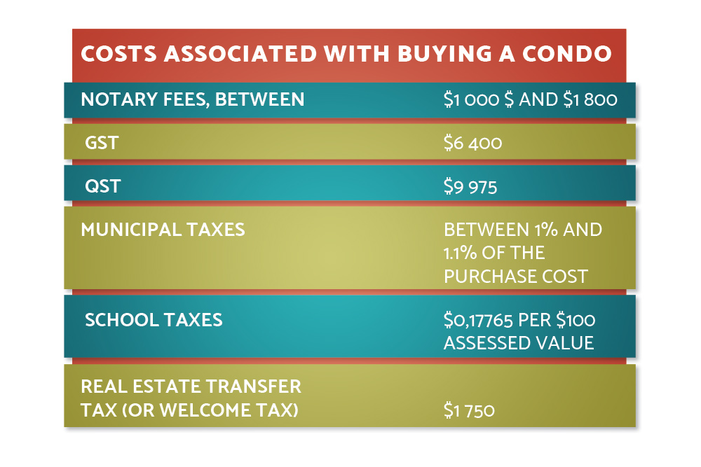 mondev-costs-for-buying-condo.jpg